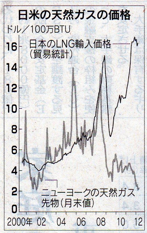 $岐路に立つ日本を考える-過去数億年の二酸化炭素濃度と気温の関係